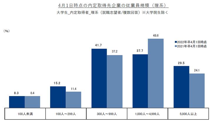 【4月1日時点22年卒内定状況】就職内定率は28 .1%で、前年同月比-3.2ポイント。理系が前年同月より特に低い結果に。 株式会社リクルートキャリア