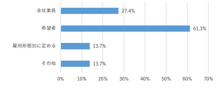 【大手247法人意識調査】「給与デジタル払い」を検討・検討予定は約26%。コスト、リスク面から慎重姿勢の法人が目立つ 株式会社Works Human Intelligence
