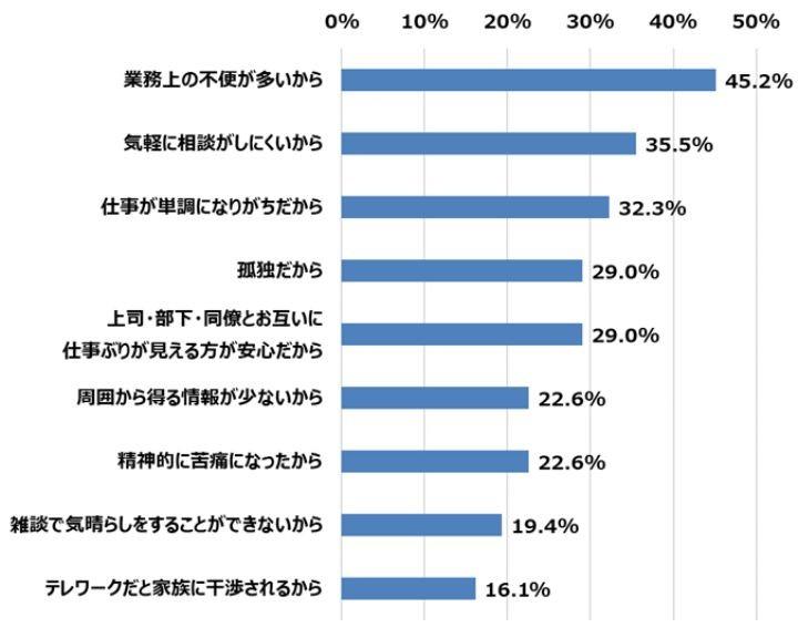 【テレワークと人事評価に関する調査】「オフィス出社時より部下の人事評価が難しい」が7割