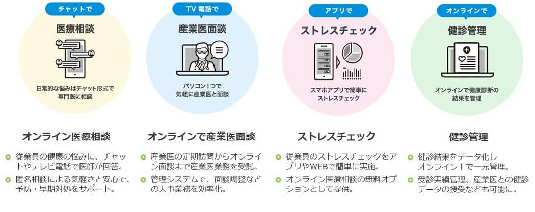 画像:「産業保健支援サービス「first call」の概要」株式会社Mediplat