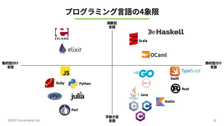 画像:採用担当者向け「プログラミング言語から見るスカウト対象の広げ方」資料(Increments株式会社)