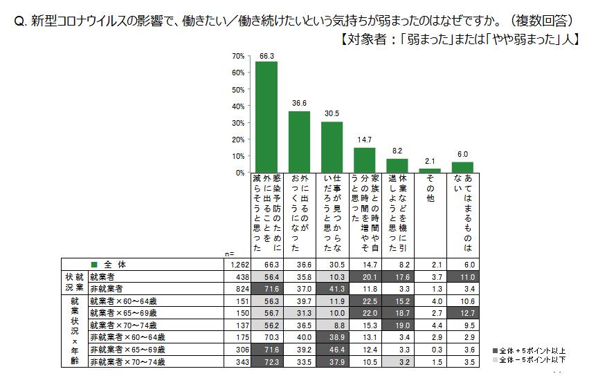 画像:調査レポート「シニア雇用への新型コロナウイルスの影響<個人編・企業編>」(ジョブズリサーチセンター・株式会社リクルート)