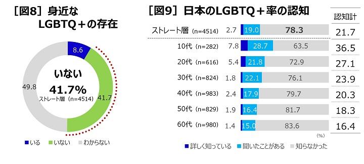 画像「6月はプライド月間! LGBTQ+ とアライ(理解者・支援者)に関する全国調査」【P&Gジャパン合同会社】