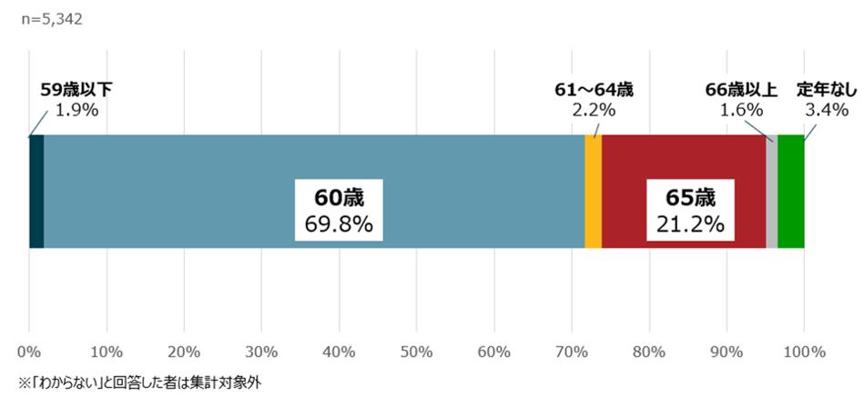 画像:パーソル総合研究所 「シニア従業員とその同僚の就労意識に関する定量調査」