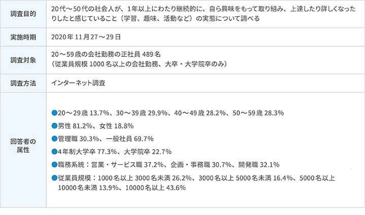 図表:「会社員の自律的な学びに関する実態調査」(株式会社リクルートマネジメントソリューションズ)