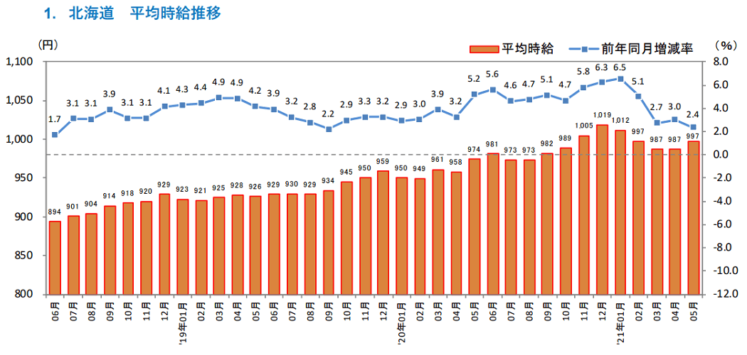 画像:【2021年5月度アルバイト・パート募集時平均時給】北海道 ジョブズリサーチセンター調べ(株式会社リクルート)