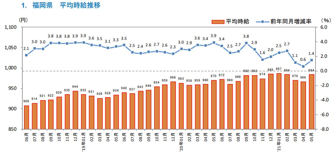 画像:【2021年5月度アルバイト・パート募集時平均時給】福岡県 ジョブズリサーチセンター調べ(株式会社リクルート)