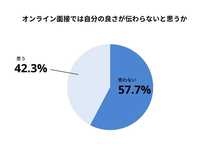 株式会社プレシャスパートナーズ【22新卒調査】42.3%がオンライン面接では自分の良さが伝わらないと回答。