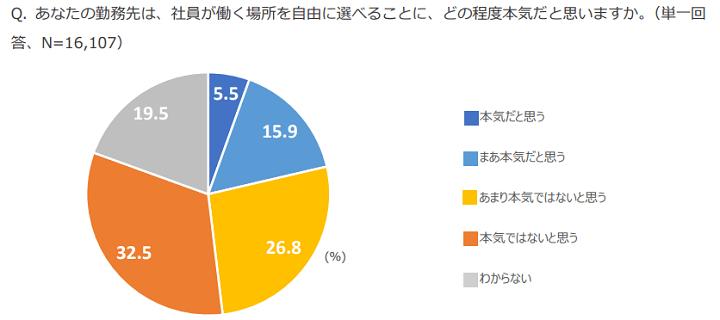 画:転職サービス「doda」・日本経済新聞 共同調査 働く人と企業の動向調査 2021「働く場所の今後 編」速報結果(単純集計)レポート【パーソルキャリア株式会社】