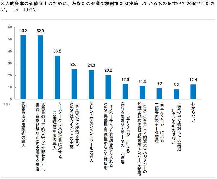 【ワークスHI調査レポート】経営層・人事1,075名調査