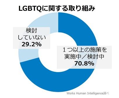 画像:「LGBTQ に関する意識・取り組み調査」Works Human Intelligence調べ