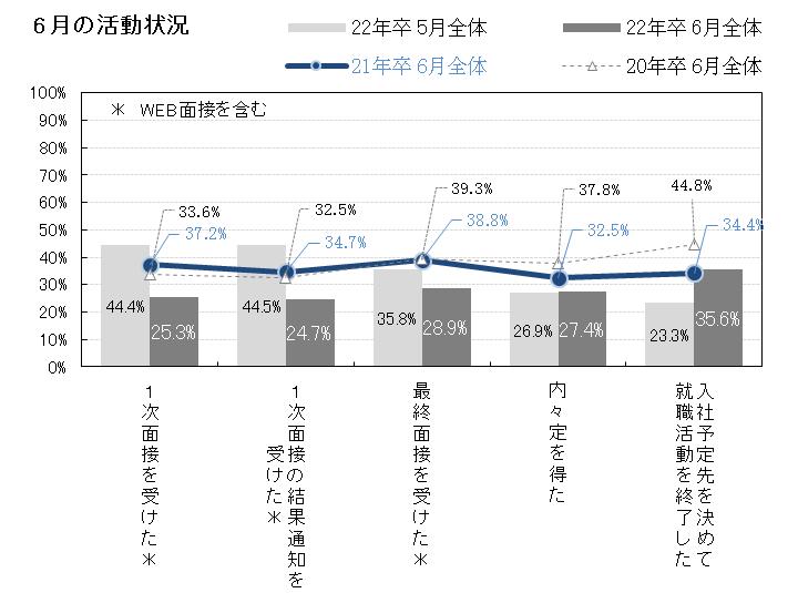 画像:【図1】6月の活動状況(「マイナビ 2022年卒 学生就職モニター調査6月の活動状況」)