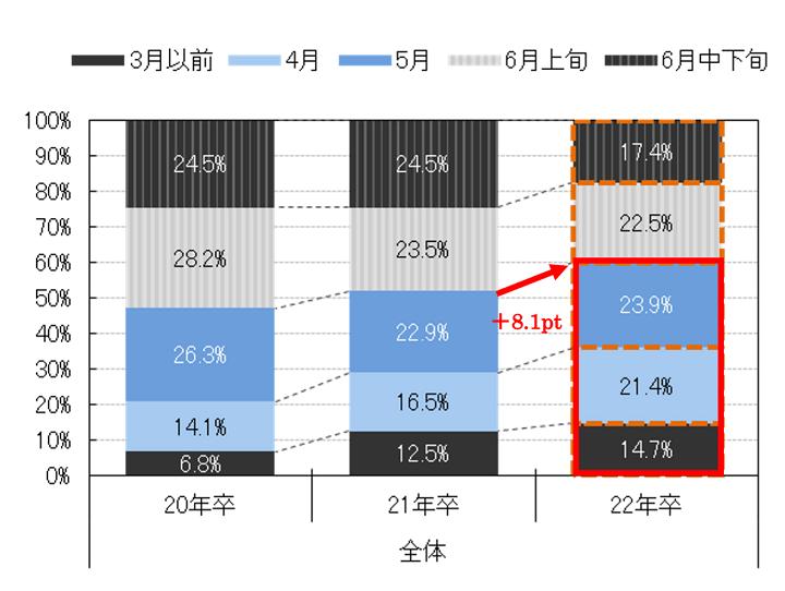 画像:【図2】内々定獲得後、入社の意思を固めた時期(入社予定先1,497社の分布)(「マイナビ 2022年卒 学生就職モニター調査6月の活動状況」)