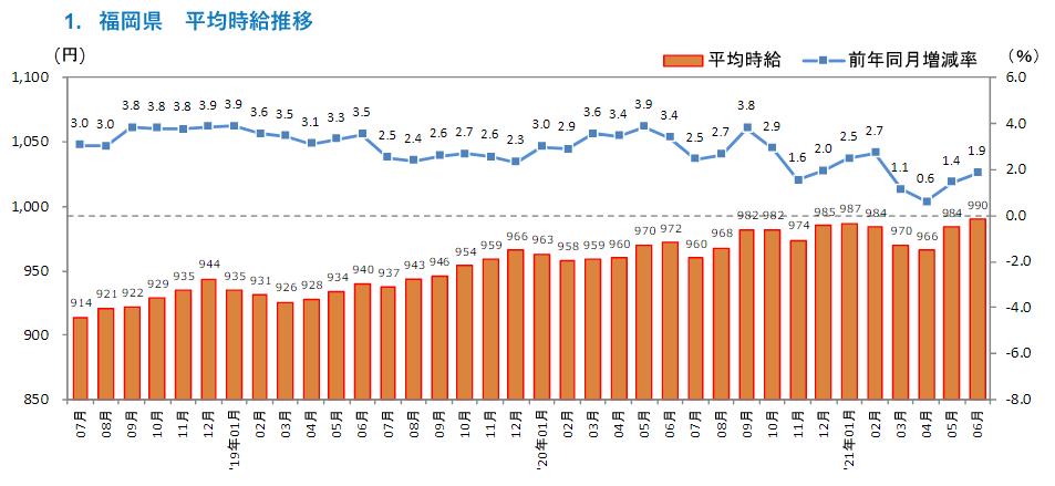 画像:2021年6月度 アルバイト・パート募集時平均時給調査(株式会社リクルート)