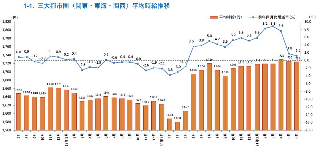 画像:2021年6月度 派遣スタッフ募集時平均時給調査 三大都市圏(株式会社リクルート)