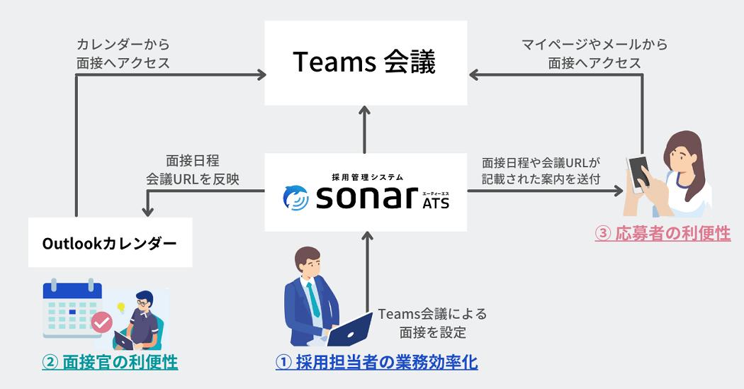 画像:Teams、Outlookカレンダー連携による3つのメリット(Thinking株式会社)