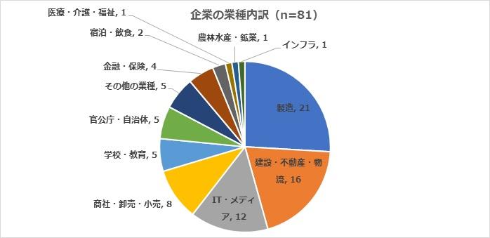 画像:「働き方改革成功事例検索サイト」解説(株式会社ワーク・ライフバランス))