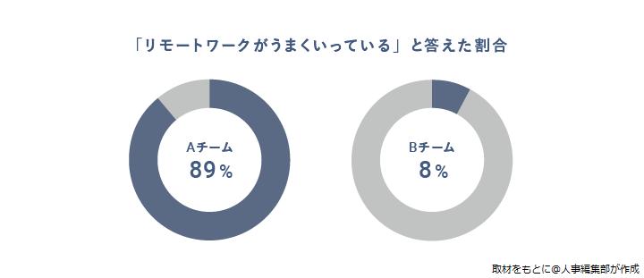 画像:図2:「リモートワークがうまくいっている」と回答した割合