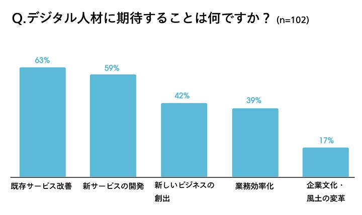 画像:企業と働き⼿の双⽅に⾏ったデジタル⼈材に関する調査結果(ウォンテッドリー株式会社調べ)