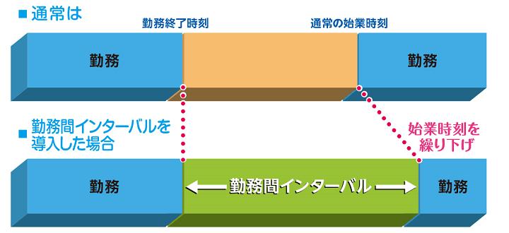 画像:勤務間インターバル制度の仕組み(厚生労働省)