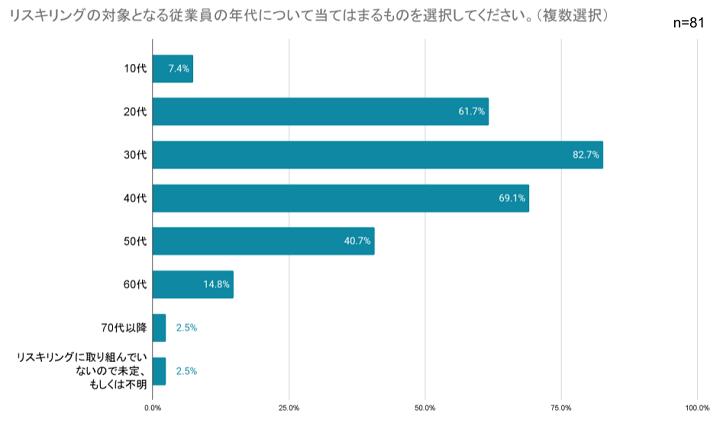 画像:企業のリスキリング実施に関する調査(キラメックス株式会社)