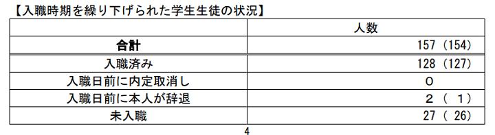画像:令和3年3月新卒者 採用内定取消し等の状況(令和3年8月末現在)厚生労働省調べ