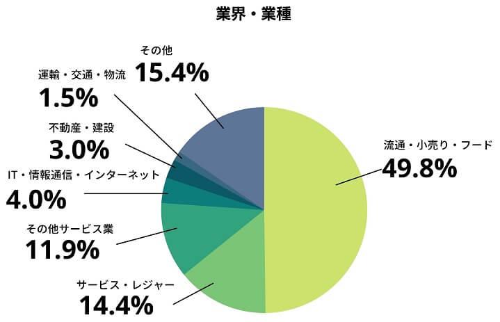 画像:最低賃金の引き上げに関する実態調査(株式会社プレシャスパートナーズ)