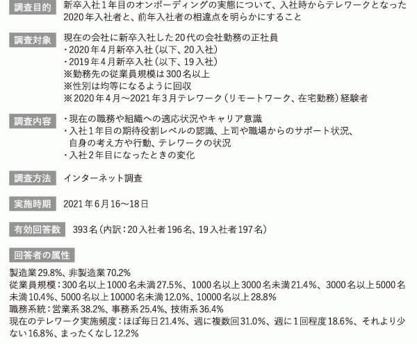画像:【調査発表】新卒入社1年目オンボーディング 実態調査(株式会社リクルートマネジメントソリューションズ)