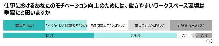 画像:コロナ禍長期化における働き方意識調査(WeWork Japan合同会社)