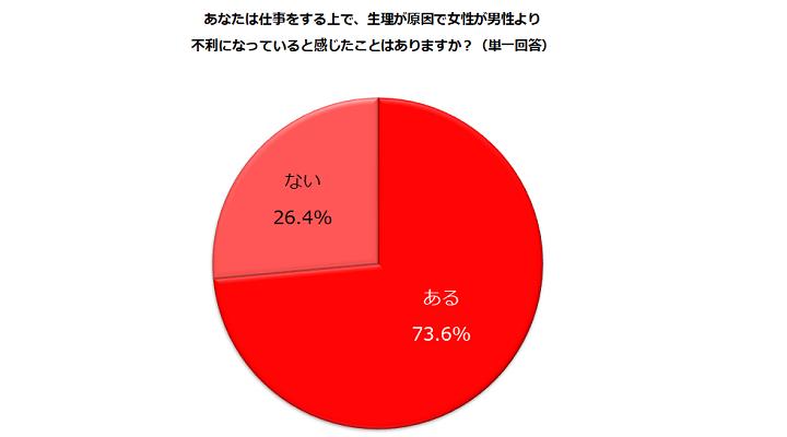 画像:『生理と仕事への影響』(しゅふJOB総研・株式会社ビースタイルホールディングス)