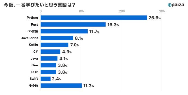 画像:ITエンジニア人気が急速に高まっているGo言語の動画学習コンテンツをpaizaラーニングで無料公開!(paiza株式会社)
