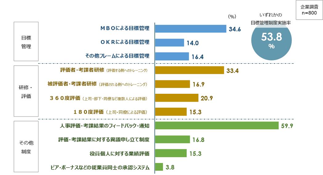 画像:パーソル総合研究所、人事評価・目標管理に関する調査結果を発表