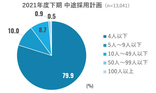 画像:2021年度上半期 中途採用動向調査(株式会社リクルート)